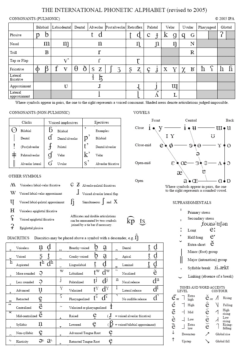 international phonetic alphabet and rule International phonetic alphabet  phonetics and phonology phonetic  a phonetic transcription contains phonetic detail which can often be predicted by rule.
